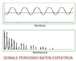 Seinale periodiko espektroa.png