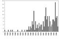 Sightings-western-australia-per-year.PNG