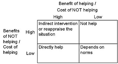 Helping behavior - Wikipedia