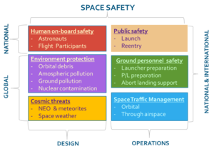 International Association for the Advancement of Space Safety - What Space Safety involves