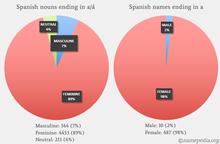 Grammatical gender - Wikipedia