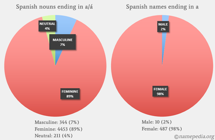 Grammatical gender - Wikiwand