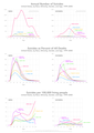 Suicides by race hispanic gender and age 1999-2005.png