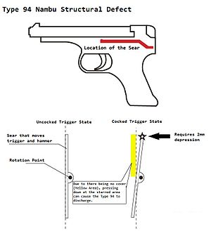 Type 94 Nambu pistol - Diagram showing the location of the sear bar that can be jarred loose and cause a misfire
