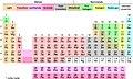 Taxonomic periodic table.jpg