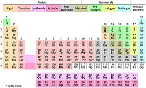 Taxonomic periodic table.jpg