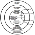 Topic sources of information diagram.png