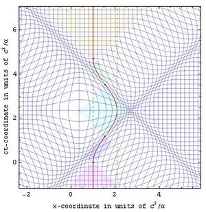 Relativity of simultaneity - Roundtrip radar-time isocontours.