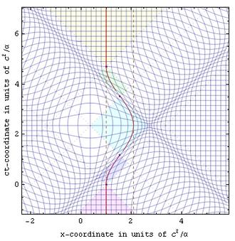 Relativity of simultaneity - Roundtrip radar-time isocontours.