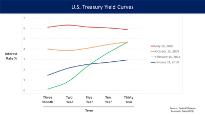 observation on u s treasury yields Pnccom/ideas why are swap rates trading below us treasury rates what's the opportunity for you derivative products group tina hwang, managing director, pnc's.