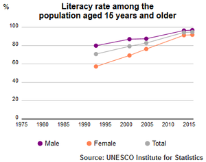 UIS literacy rate Saudi Arabia population plus15 1990-2015