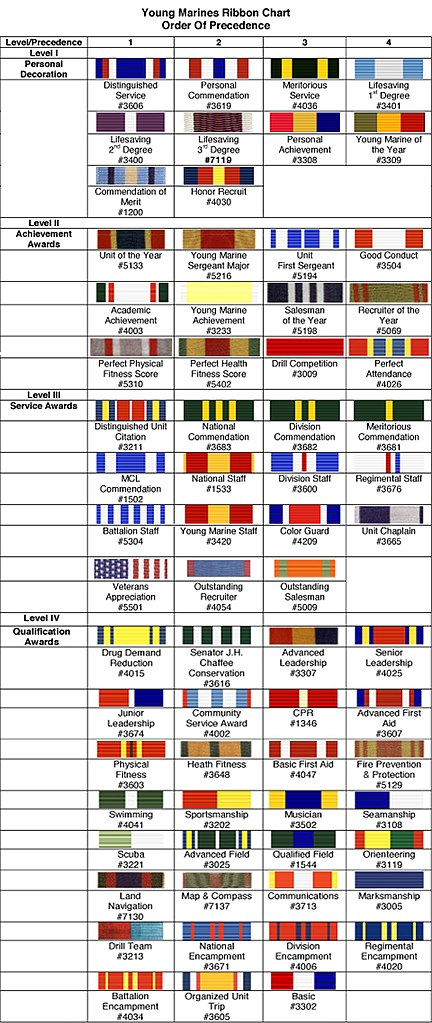 Us Military Pay Chart: USMC - Young Marines Ribbon Chart.jpg - Wikipedia,Chart