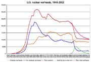 U.S. nuclear warheads, 1945-2002