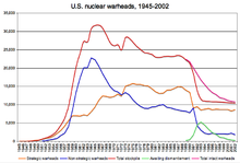 US nuclear warheads 1945-2002 graph.png