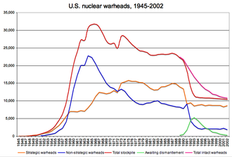 Weapon of mass destruction - U.S. nuclear warheads, 1945–2002
