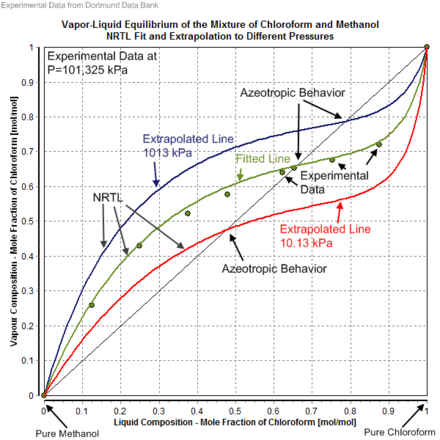VLE of the mixture of Chloroform and Methanol plus NRTL fit and extrapolation to different pressures Vapor-Liquid Equilibrium of the Mixture of Chloroform and Methanol NRTL Fit and Extrapolation to Different Pressures.png