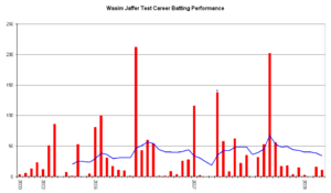 Wasim Jaffer - An innings-by-innings breakdown of Jaffer's Test match batting career, showing runs scored (red bars) and the average of the last ten innings (blue line).