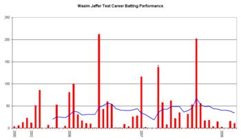 Wasim Jaffer - Wikipedia