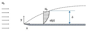 Boundary layer thickness - Schematic drawing depicting fluid flow over a flat plate.