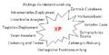 XP-Evolution-Nebenpraktiken.png