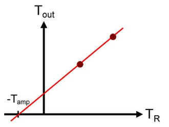 Y-factor - Plot used in the Y-factor method for determining the gain and noise temperature of an amplifier