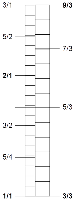 Bohlen–Pierce scale - Octave 12-tet (left) compared with tritave 13-tet (right)