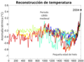 2000 Year Temperature Comparison-es.png