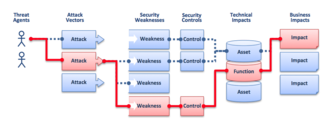 OWASP: relationship between threat agent and business impact 2010-T10-ArchitectureDiagram.png