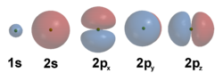This illustration shows the wave functions of the first five atomic orbitals. Note how each of the three 2p orbitals display a single angular node that has an orientation and a minimum at the center.