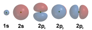 Wave functions of the first five atomic orbita...