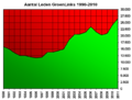AantalLedenGroenLinks2010.png