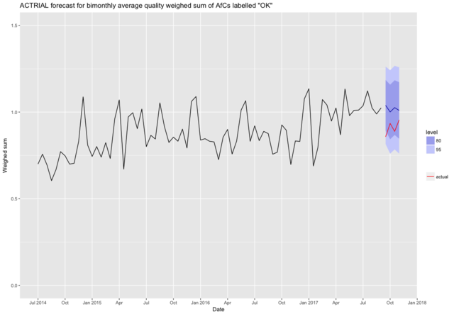 Actrial forecast afc quality avg weighed sum bimonthly.png