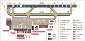 Airport - Sample infrastructure of a typical airport. Larger airports usually contain more runways and terminals.