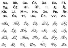 Spanish Alphabet Letters How Many Phonemes