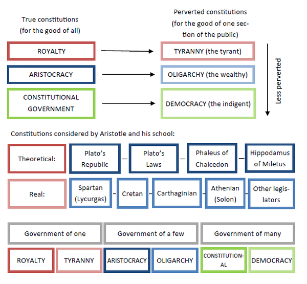 Diagram illustrating the classification of constitutions by Aristotle. Aristotle's constitutions diagram.png