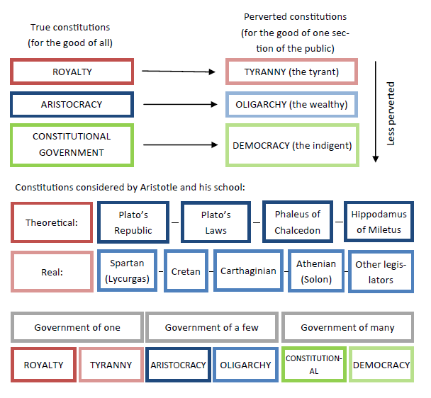 Aristotle's constitutions diagram