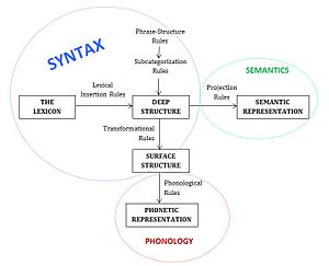 Aspects of the Theory of Syntax - The grammar model discussed in Noam Chomsky's Aspects of the Theory of Syntax (1965)