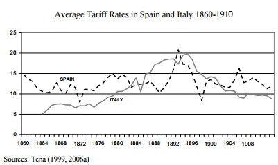 Average Tariff Rates in Spain and Italy (1860-1910)