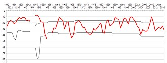 S.S.C. Bari - The progress of Bari in the Italian football league structure since the first season of a unified Serie A (1929/30).
