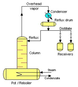 Batch distillation - Diagram of a Batch Rectifier