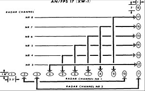 AN/FPS-17 - Beam pattern.