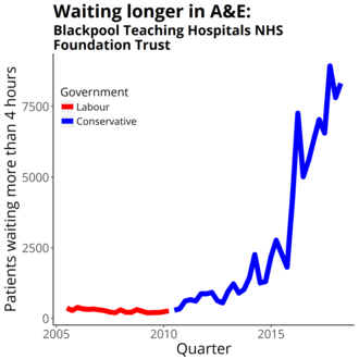 Blackpool Teaching Hospitals NHS Foundation Trust - Four-hour target in the emergency department quarterly figures from NHS England Data from https://www.england.nhs.uk/statistics/statistical-work-areas/ae-waiting-times-and-activity/