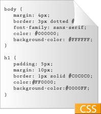 A graphical depiction of a very simple css doc...