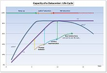 Data-center management - Wikipedia