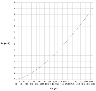 Space charge - Graph showing Child-Langmuir Law. S and d are constant and equal to 1.