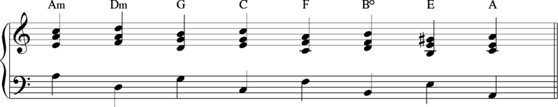 File:Circle of fifths chord progression - minor.png