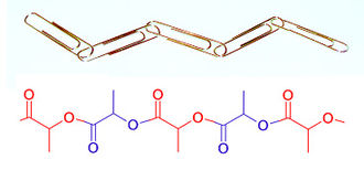 Hermann Staudinger - Figure 3. A chain of paper clips (above) is a good model for a polymer such as polylactic acid (below). The polymer chain is composed of small pieces linked together in a head-to-tail fashion.