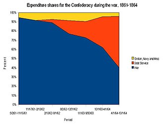 Confederate war finance - Shares of expenditures by category, 1861 to 1864.