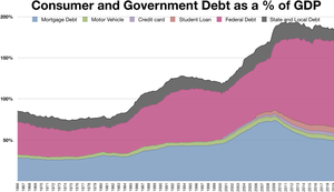 Consumer and Government Debt as a% of GDP