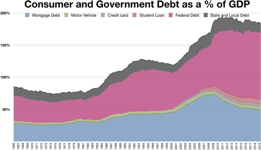 Consumer and Government Debt as a % of GDP (United States) Consumer and Government Debt as a %25 of GDP.png